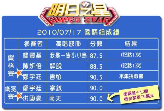 90分數表(國語組).jpg