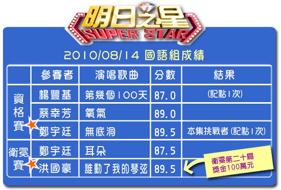 94分數表(國語組).jpg
