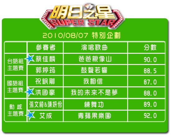 93特別節目分數表.jpg
