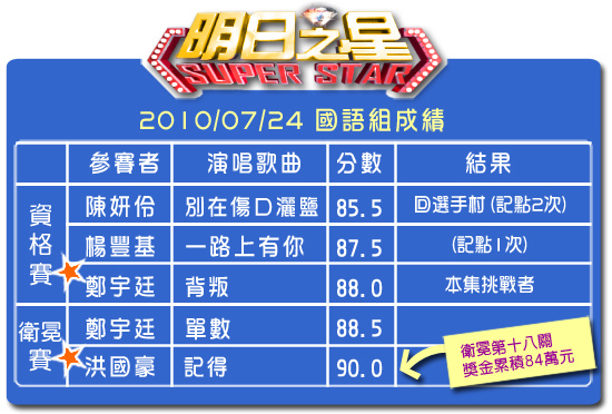 91分數表(國語組).jpg