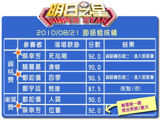 95分數表(國語組).jpg