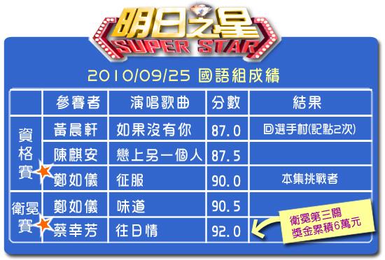 100分數表(國語組).jpg
