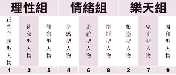 九型人格表.jpg
