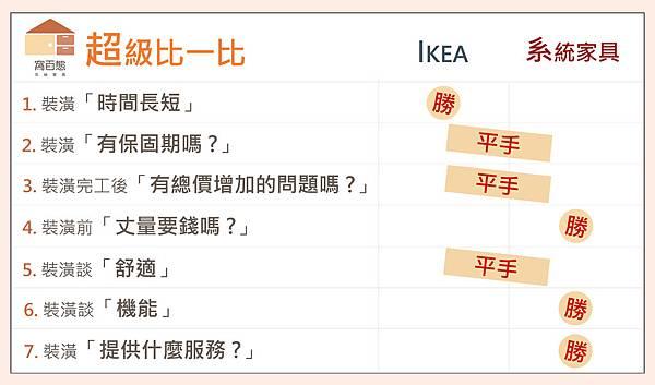 O-190313-IKEAvs系統家具文章-02