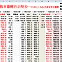 加權指數乖離轉折紅黑值走勢表—12.04.11  fully互利余安正編製