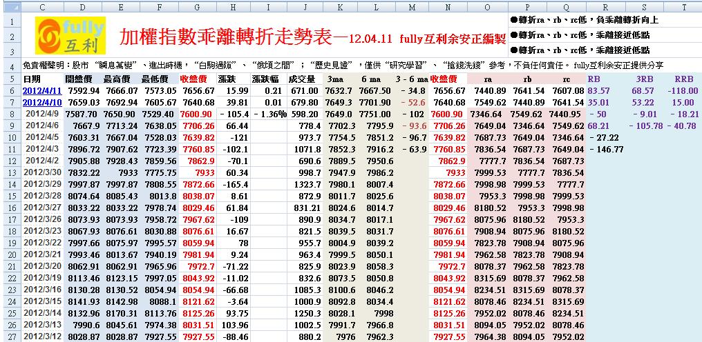 加權指數乖離轉折走勢表—12.04.11