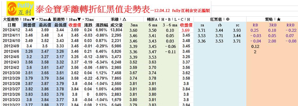 泰金寶乖離轉折紅黑值走勢表—12.04.12