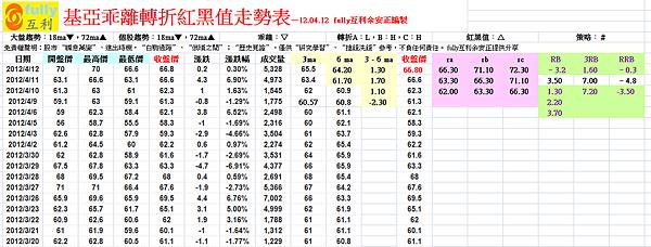 基亞乖離轉折紅黑值走勢表—12.04.12  fully互利余安正編製