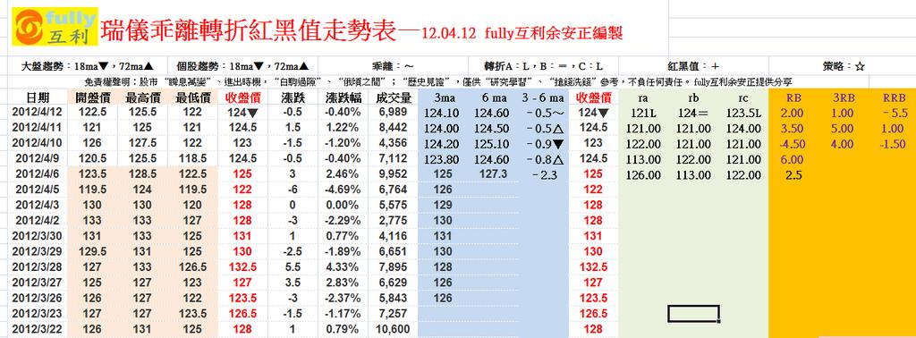 瑞儀乖離轉折紅黑值走勢表—12.04.12 fully互利余安正編製