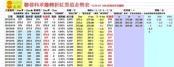 聯發科乖離轉折紅黑值走勢表—12.04.12  fully互利余安正編製