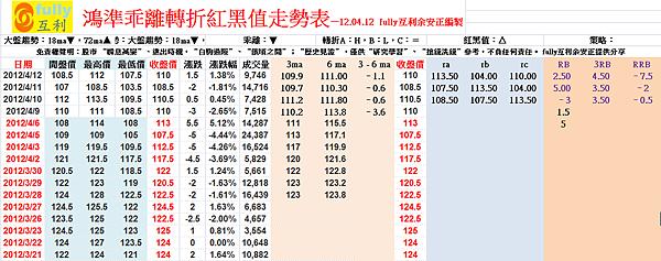 鴻準乖離轉折紅黑值走勢表—12.04.12  fully互利余安正編製