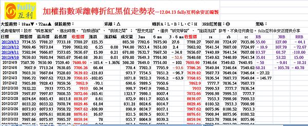 加權指數乖離轉折紅黑值走勢表—12.04.13