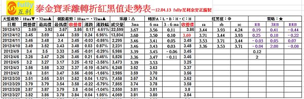 泰金寶乖離轉折紅黑值走勢表—12.04.13