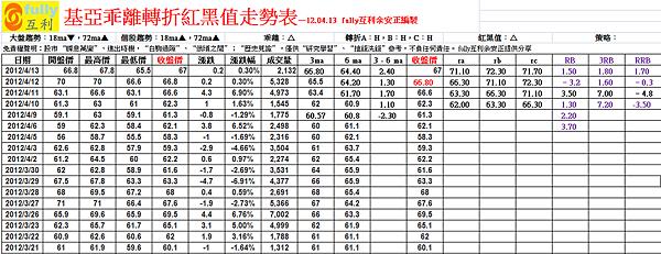 基亞乖離轉折紅黑值走勢表—12.04.13