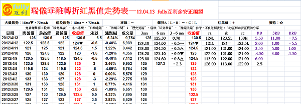 瑞儀乖離轉折紅黑值走勢表—12.04.13