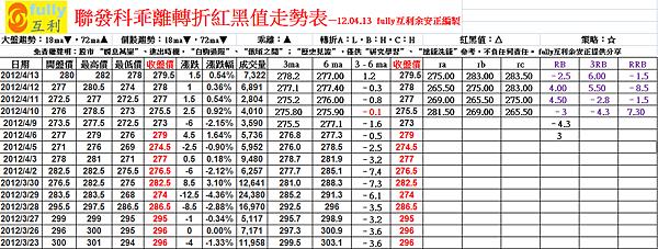 聯發科乖離轉折紅黑值走勢表—12.04.13