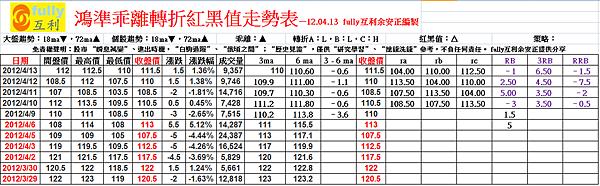 鴻準乖離轉折紅黑值走勢表—12.04.13