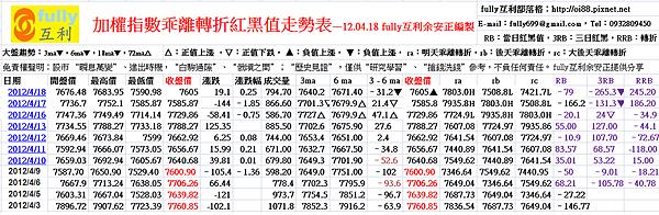 加權指數乖離轉折紅黑值走勢表—12.04.18 fully互利余安正編製