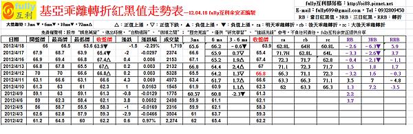 基亞乖離轉折紅黑值走勢表—12.04.18 fully互利余安正編製