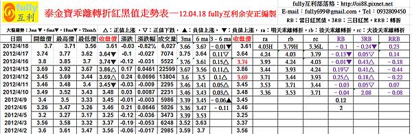 泰金寶乖離轉折紅黑值走勢表—12.04.18 fully互利余安正編製