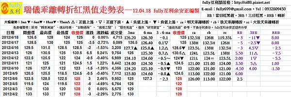 瑞儀乖離轉折紅黑值走勢表—12.04.18  fully互利余安正編製
