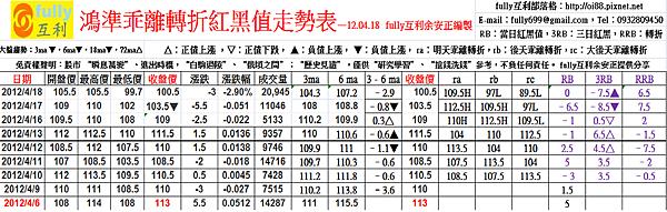 鴻準乖離轉折紅黑值走勢表—12.04.18  fully互利余安正編製