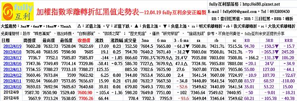 加權指數乖離轉折紅黑值走勢表—12.04.19 fully互利余安正編製