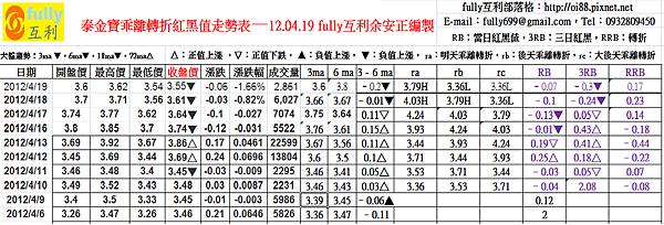 泰金寶乖離轉折紅黑值走勢表—12.04.19 fully互利余安正編製
