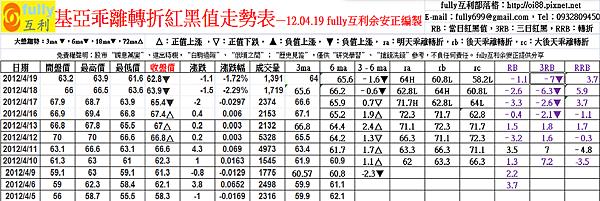 基亞乖離轉折紅黑值走勢表—12.04.19 fully互利余安正編製