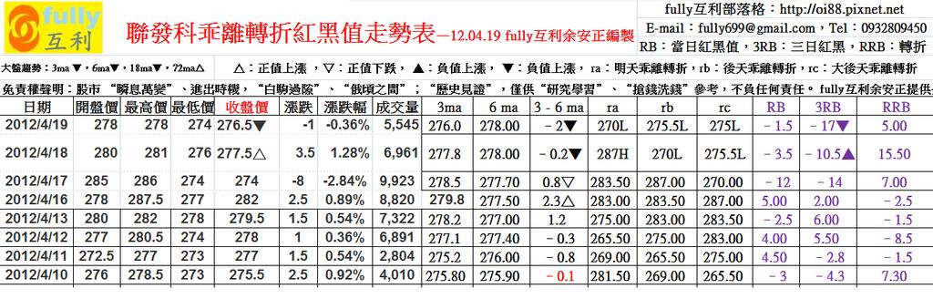 聯發科乖離轉折紅黑值走勢表—12.04.19 fully互利余安正編製