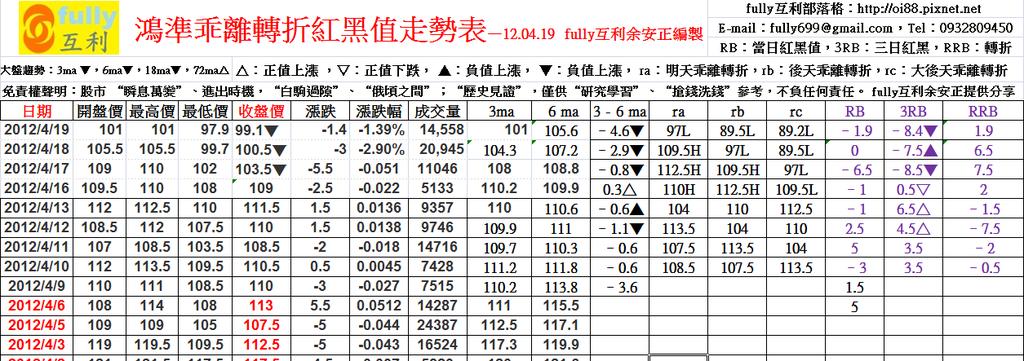 鴻準乖離轉折紅黑值走勢表—12.04.19  fully互利余安正編製