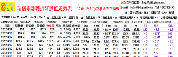 瑞儀乖離轉折紅黑值走勢表—12.04.19 fully互利余安正編製
