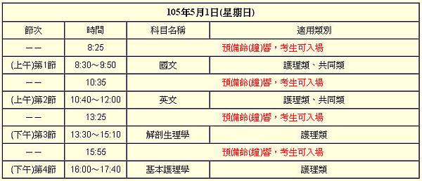105/2016年二技統測日期與考試時程表