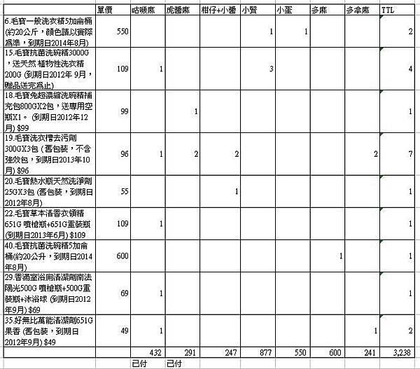 毛寶團購明細.JPG
