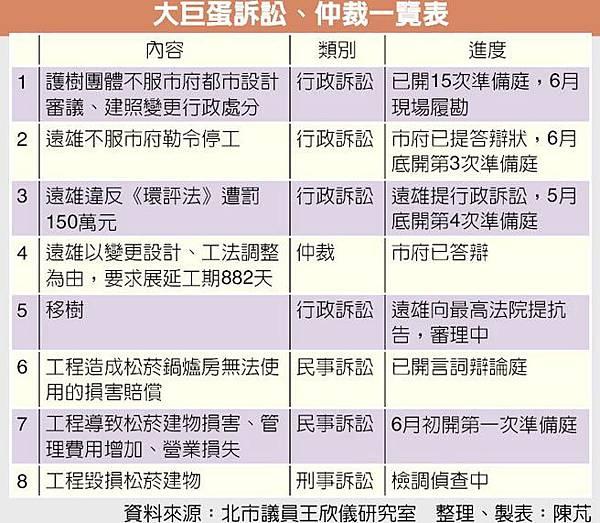 遠雄大巨蛋-大巨蛋訴訟仲裁時間表.jpg