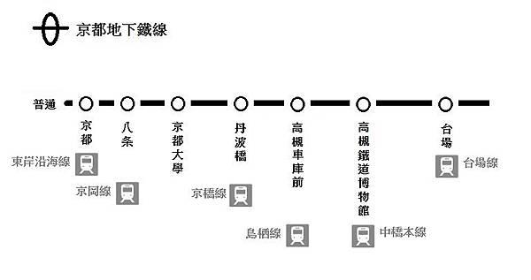 京都地下鐵線.jpg