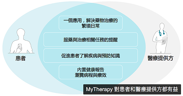 MyTherapy 對患者和醫療提供方都有益.png