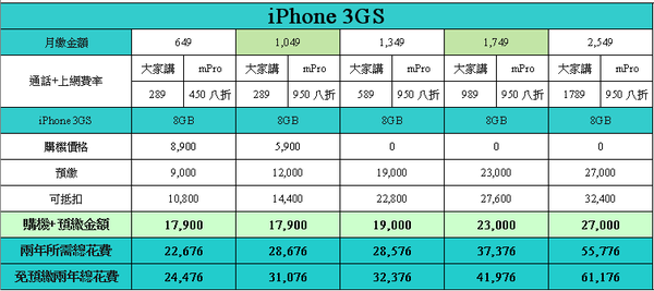 iPhone 3GS 8GB.png