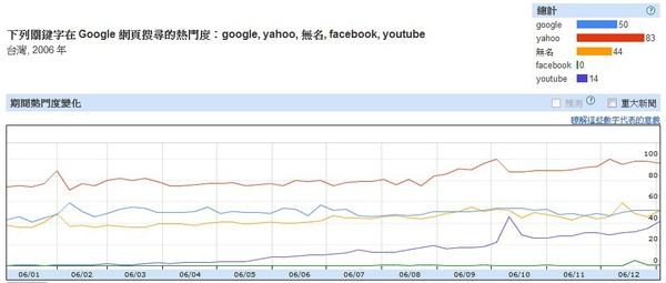 2006台灣網路搜尋趨勢