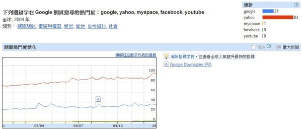 2004世界網路搜尋趨勢