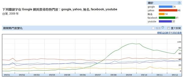2009台灣透視搜尋
