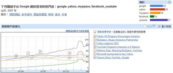 2007世界網路搜尋趨勢