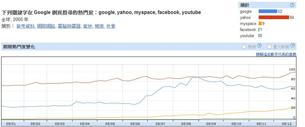 2005世界網路搜尋趨勢