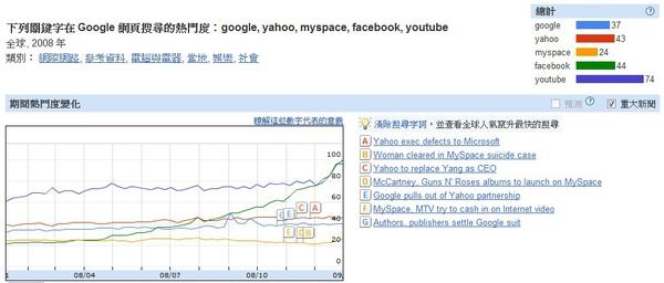 2008世界網路搜尋趨勢