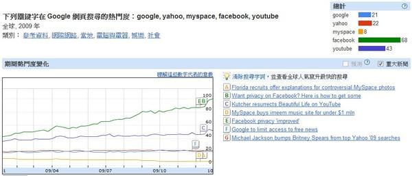 2009全世界透視搜尋
