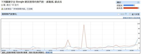 台北市選舉搜尋預測