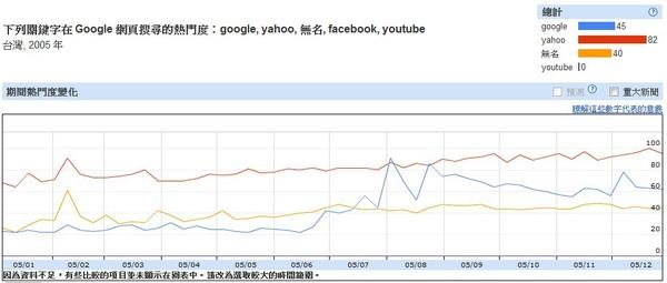 2005台灣網路搜尋趨勢