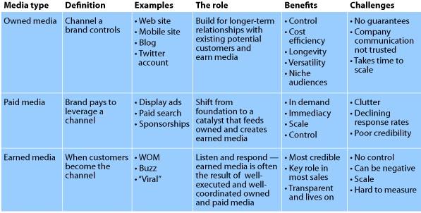 2010數位行銷高峰會