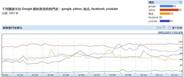 2007台灣網路搜尋趨勢