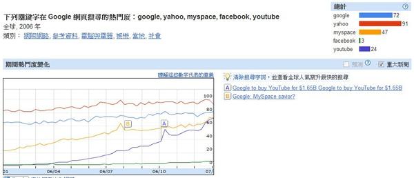 2006世界網路搜尋趨勢
